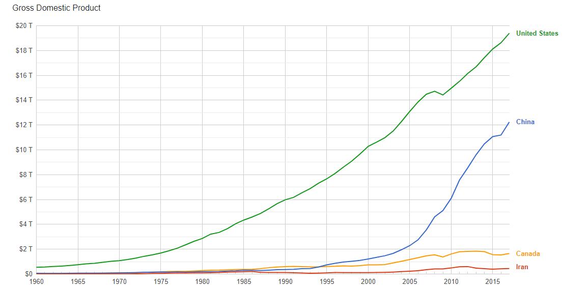 نمودار مقایسهای «تولید ناخالص داخلی» چهار کشور ایالات متحده، چین، کانادا و ایران