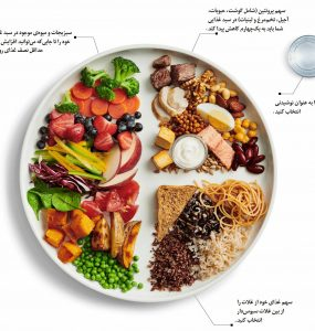 دستورالعمل غذایی کانادا